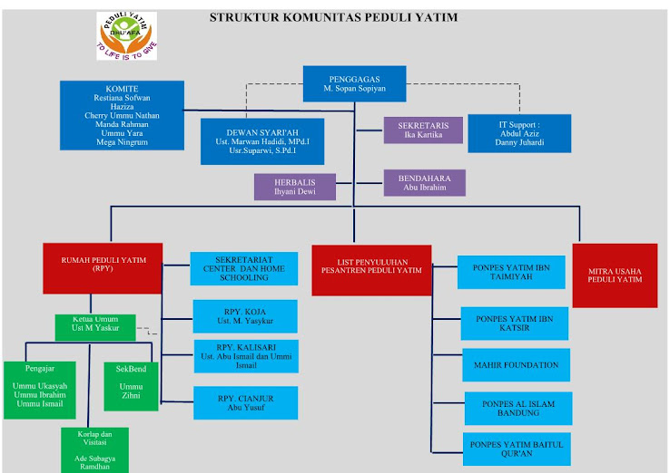 Struktur Peduli Yatim dan Dhu'afa
