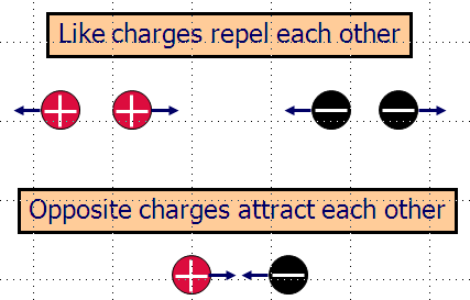 Electric Charge ~ Electricity