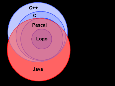 Diagram of programming perspective with Logo, Pascal, C, C++, and Java