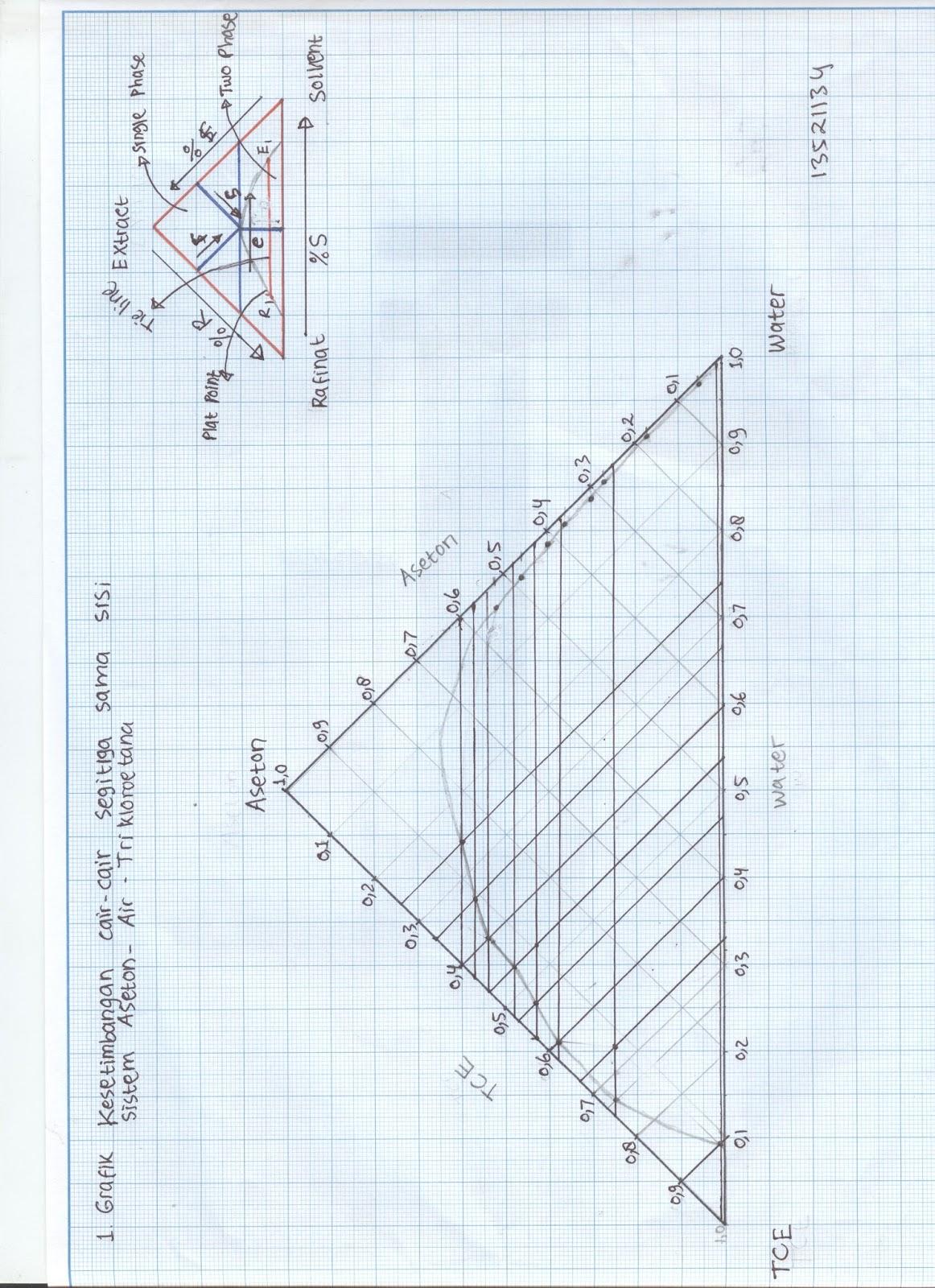 Grafik kesetimbangan cair cair sistem aseton air trikloroetana ccuart Image collections