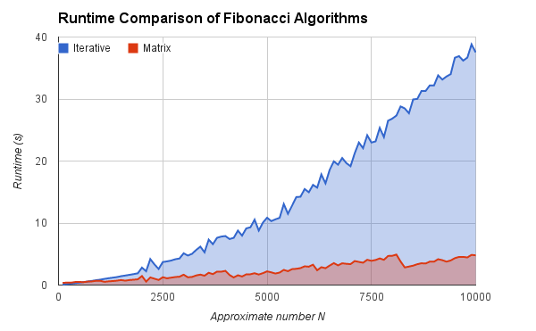 Chart of Fibonacci algorithm runtimes