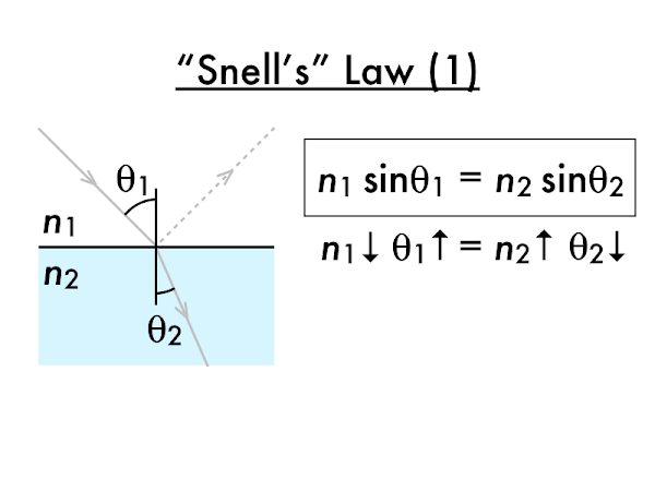 Again by convention, angles are only measured between the ray and the normal.  However, if angles between the surface and the ray are used instead, would Snell's law still work the same way?  (No--unless the sines were replaced with cosines on both sides of the equations.)