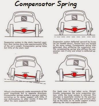 Porsche 356 Engine Diagram likewise Car Suspension Schematic additionally Oldart015 moreover Oldart012 together with 4 Cylinder Firing Order Ford Industrial Engine. on porsche 356 1600 super