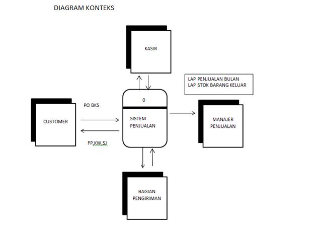 Analisa perancangan sistem informatika diagram detail ccuart Images