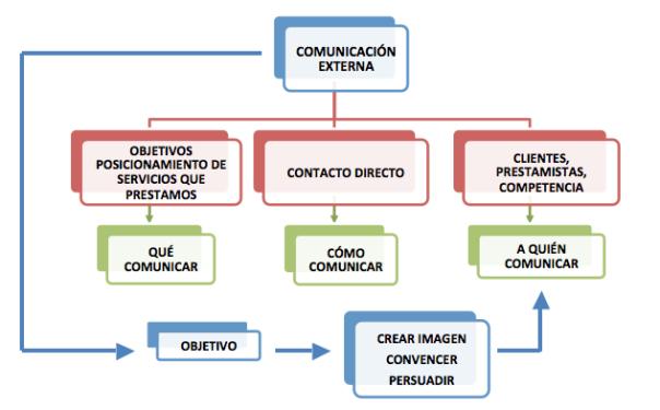 comunicacion externa empresa: