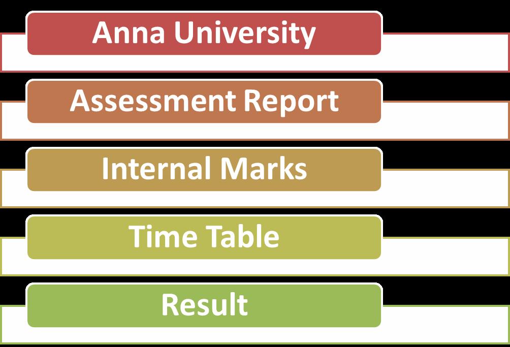 Anna university internal marks anna for 5th sem time table 2014