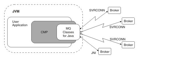 Broker user defined properties