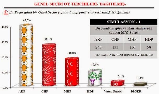 gezici araştırma seçim anketi 2016