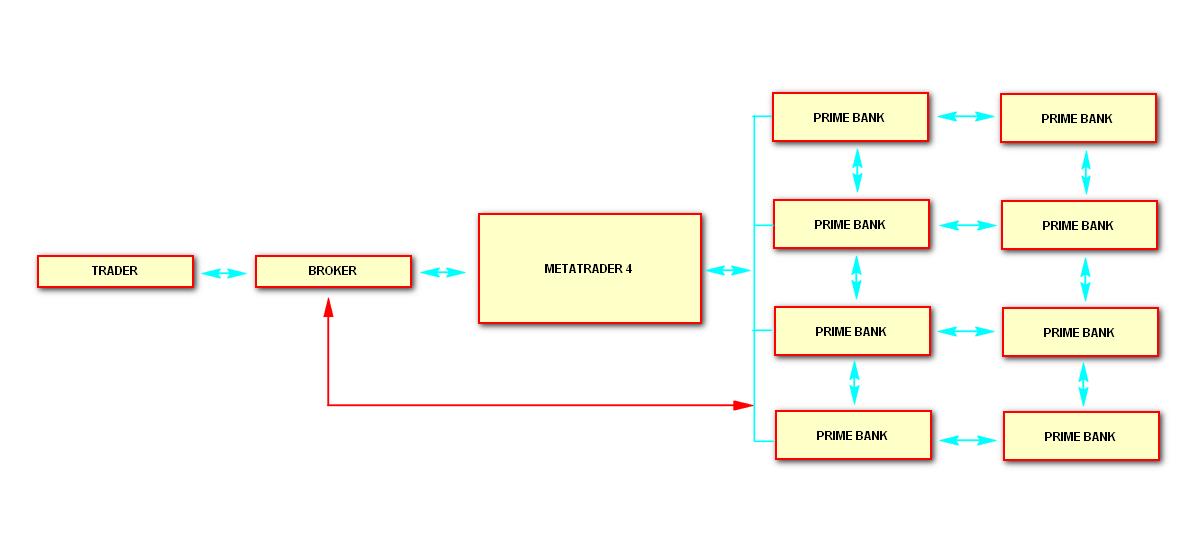 Transaksi dalam forex
