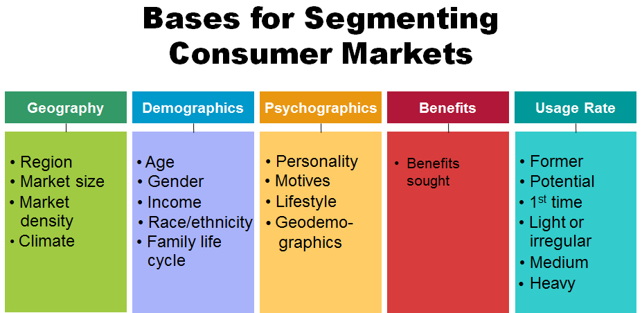 an introduction to the process of market segmentation 2015-4-20  unit 3: introduction to marketing unit code:  market segmentation:  step-by-step analysis of the process and perhaps a small group exercise in designing a.