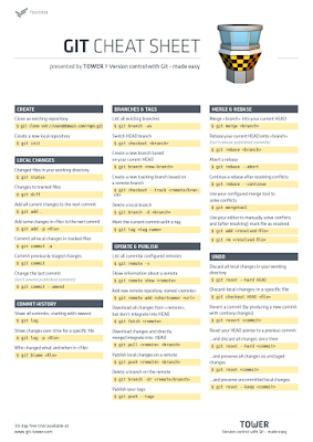 http://www.git-tower.com/blog/git-cheat-sheet/