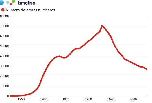 numero de armas nucleares en le mundo