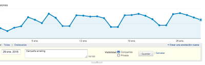 Crear anotaciones en Google Analytics