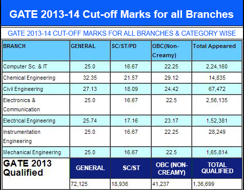 GATE Cut Off Marks 2014