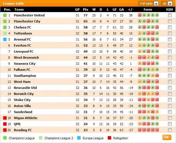 Carta Liga Perdana Inggeris (EPL) - Game Weeks #32