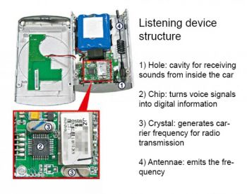 Spy Devices For Cars