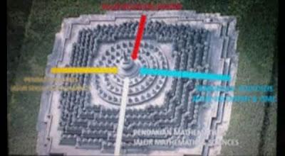 Video Candi Borobudur