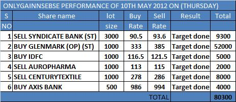 ONLYGAIN PERFORMANCE OF 10TH MAY 2012 ON (THURSDAY)