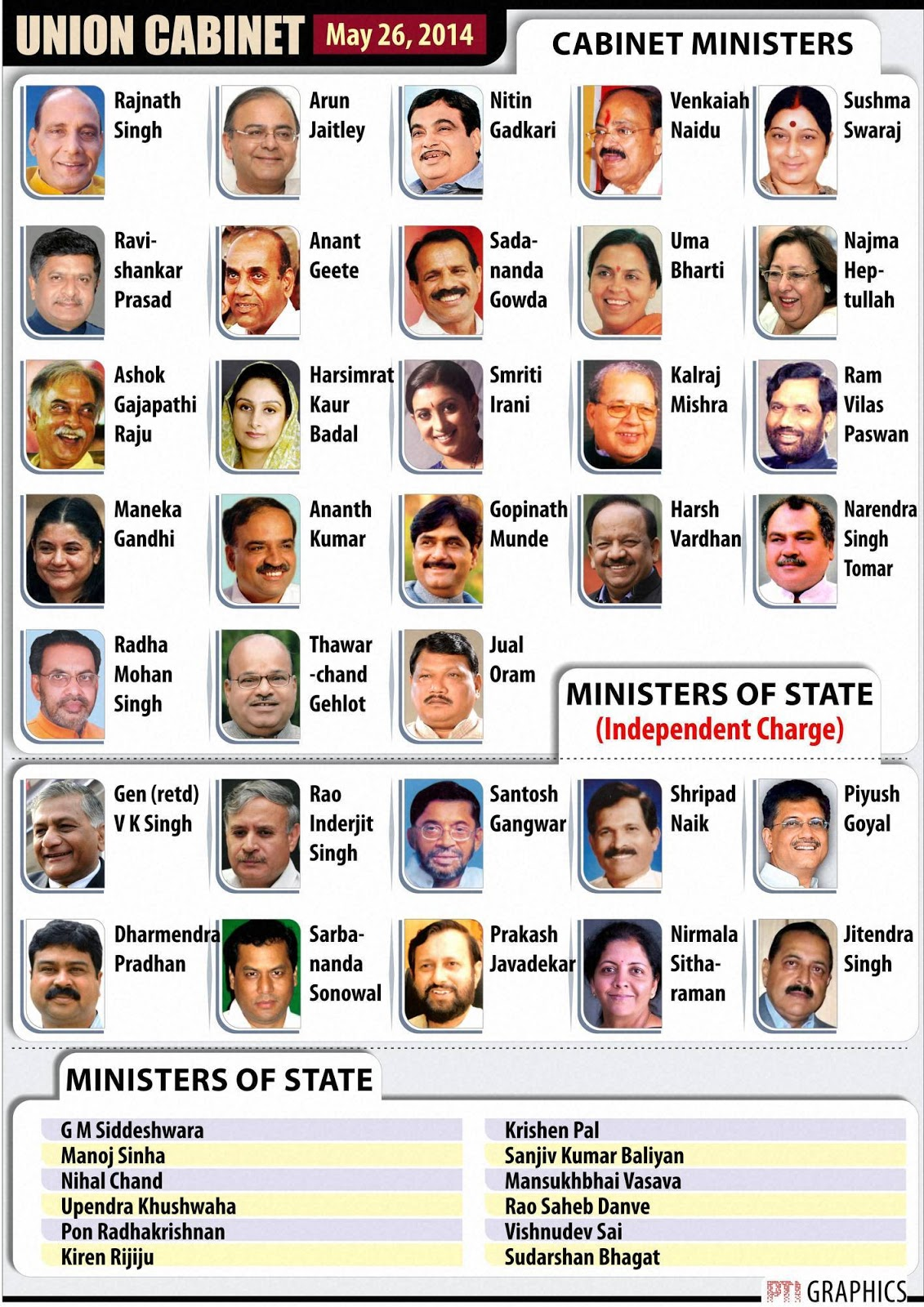CABINET MINISTERS OF INDIA 2016 ~ General Knowledge Questions and More