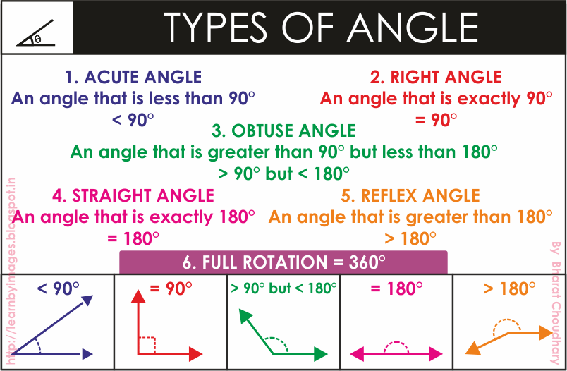 Types Of Angles : Learn by images february