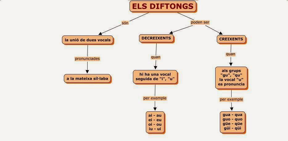 http://enxaneta.info/activitats/accent-diacritic/4