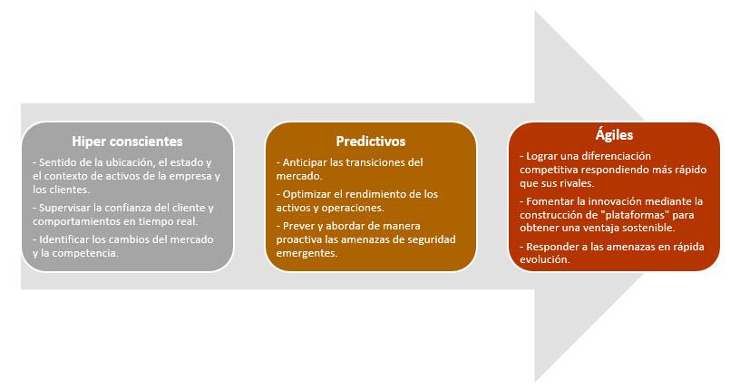 IoT - atributos fundamentales