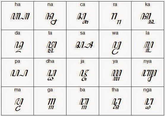Belajar Menulis Aksara Carakan Cirebon Indramayu Menggunakan Aksara