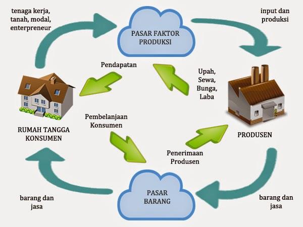 Peran pelaku kegiatan ekonomi circular flow dua sektor tiga circular flow dua sektor pelaku ekonomi pertama yaitu rumah tangga konsumen berperan dalam menyediakan faktor produksi tenaga kerja tanah modal ccuart Images