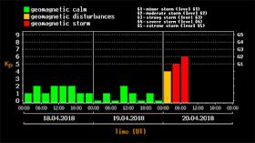 Eine interplanetare Schockwelle traf das Erdmagnetfeld - G2 Geomagnetische Sturmwarnung - 20.04.201
