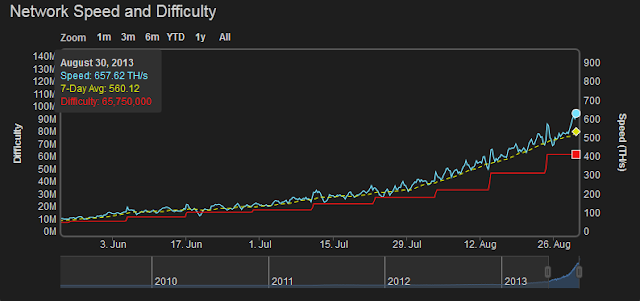 bitcoin mining hashrate chart биткоин