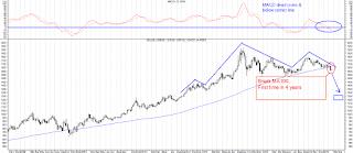 emas, investasi emas, analisa emas, arah pergerakan emas, gold, gold chart