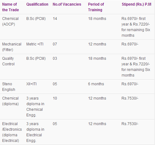 IOCL Recruitment 2013 Details Panipat 44 Jobs 2013