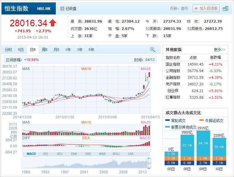 中国株コバンザメ投資 香港ハンセン指数20150413