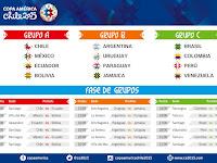 Jadwal Copa America 2015 Lengkap Jam Tayang KompasTV