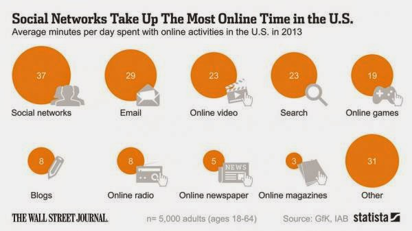 How U.S.A Spend Their Time Online - social networks, games, online video