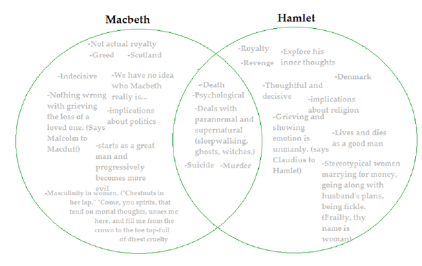 a comparison and contrast between hamlet and macbeth the two plays by william shakespeare William shakespeare  all have their parallels in the henry iv plays - shakespeare's most complete works, argues jonathan bate  king lear was decked out with a happy ending and macbeth with.