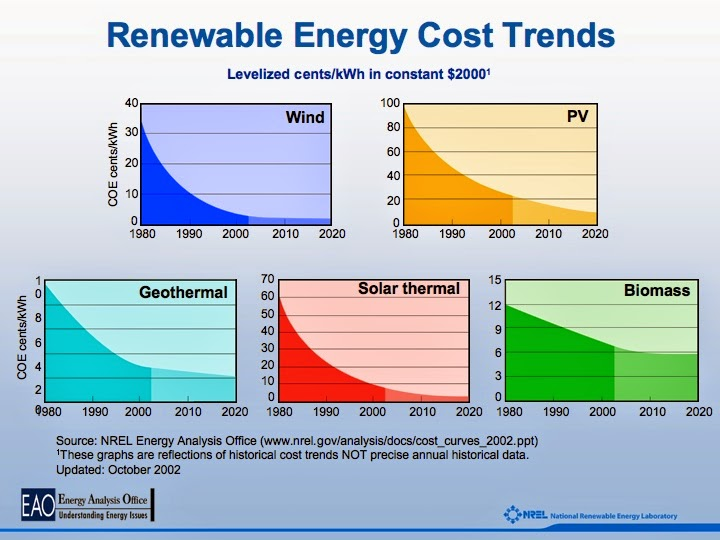 renewables effect on price