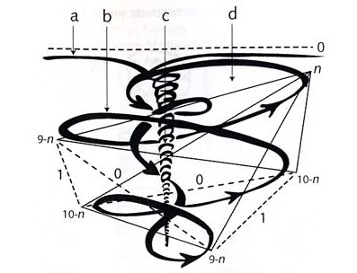 paradigms essay