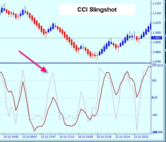 Forex slingshot indicator