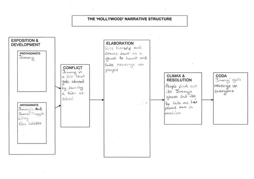 film narrative structure essay
