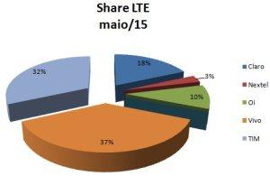 Share LTE por operadora - Maio/2015
