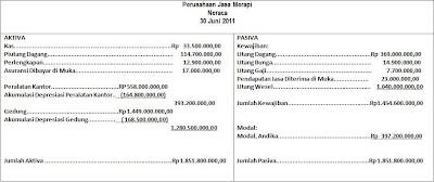Latihan Soal Laporan Keuangan 3