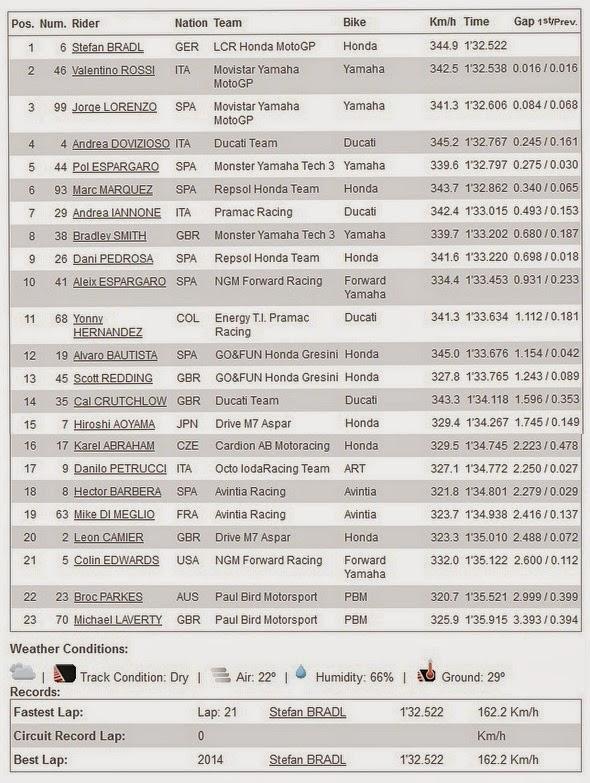 Hasil FP3 MotoGP Indianapolis USA 2014
