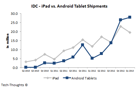 iPad vs. Android Tablet Shipments - Q1 2013