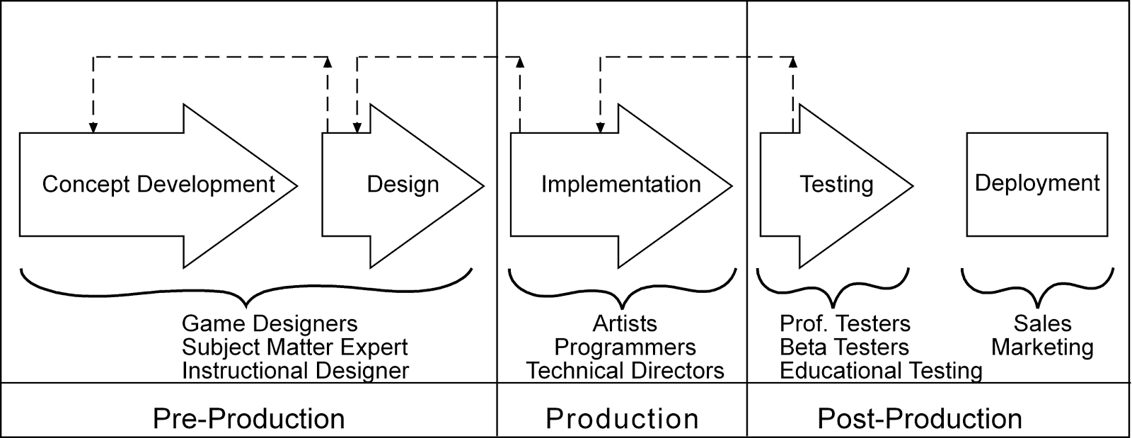 preproduction for game designing essay The fundamentals of game design koster republishes his fundamentals of game design essay, which is worth a read, if you've not had a look before.