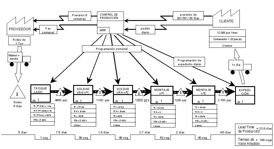 value stream mapping vsm pdf