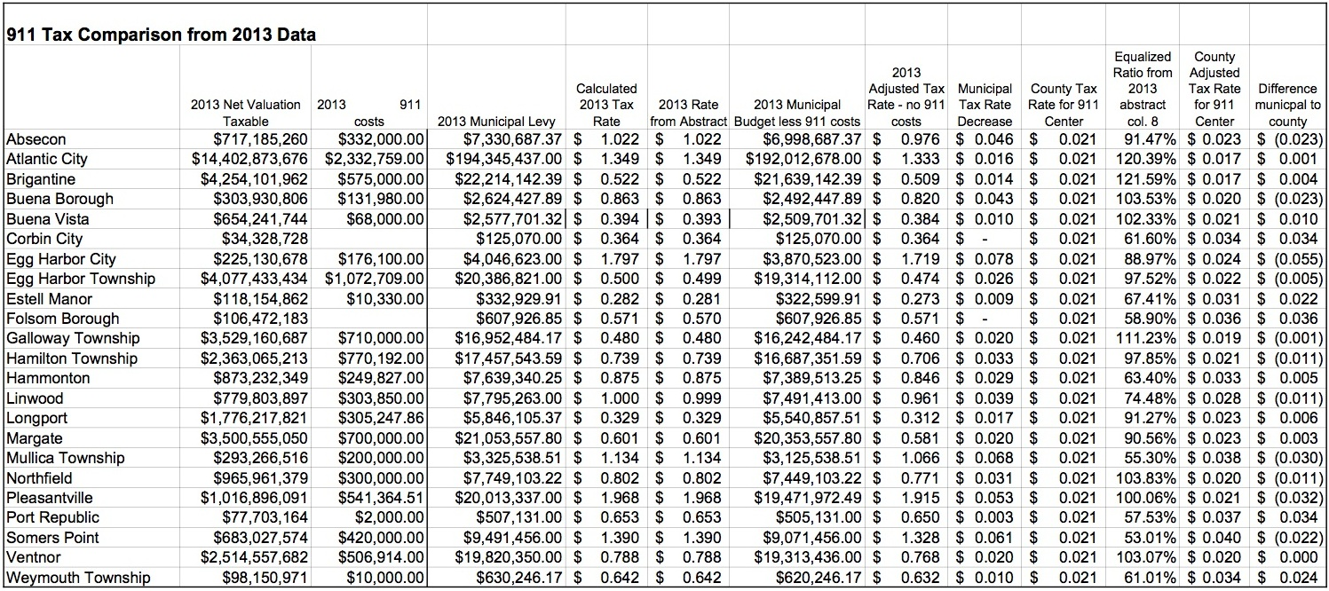 Atlantic county stockton university plan 31 million dollar according to the chart above it appears the county tax is 0021 for each municipality and the county has calculated the costs per municipality based on thecheapjerseys Image collections