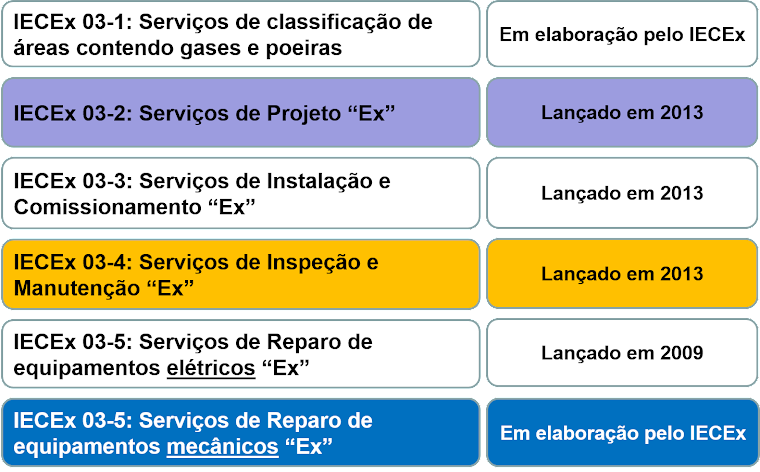 """IECEx - Panorama de sistemas de certificação de empresas de prestação de Serviços """"Ex"""""""