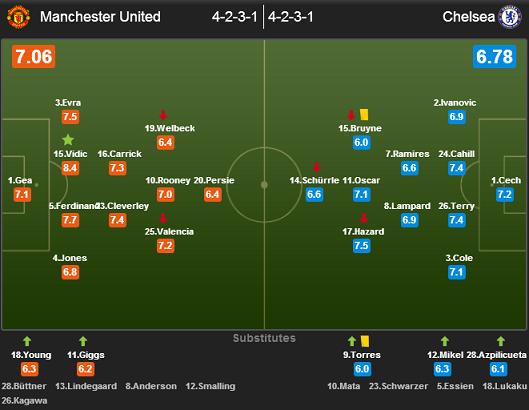 Манчестер Юнайтед - Челси 0:0