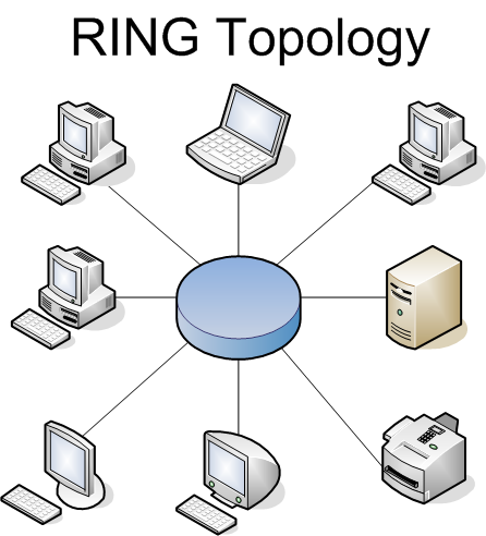 comparison between ring star mesh bus topologies You are here: home / which network topology which network topology can anyone think of any instances of bus topologies in modern networks ring (it would also become a star topology).